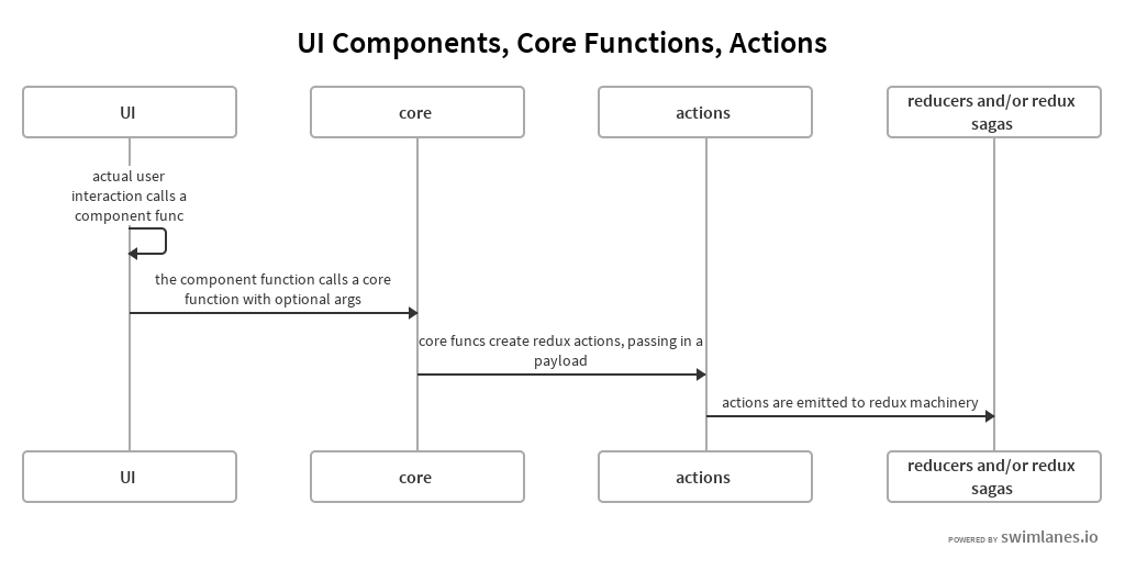UI, Core, Actions