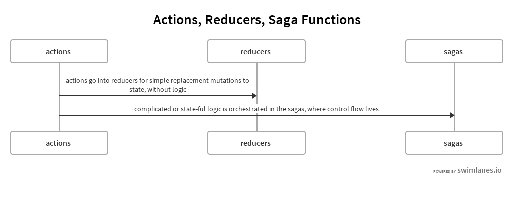 Actions, Reducers, Saga Functions