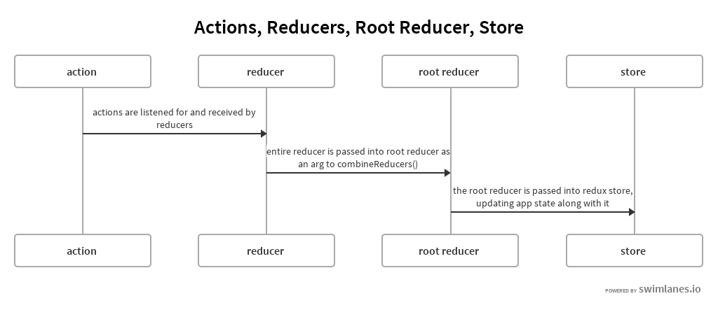 Actions, Reducers, Root reducer, Store