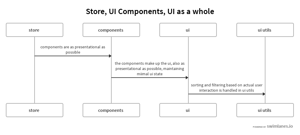 Store, UI Components, UI As A Whole