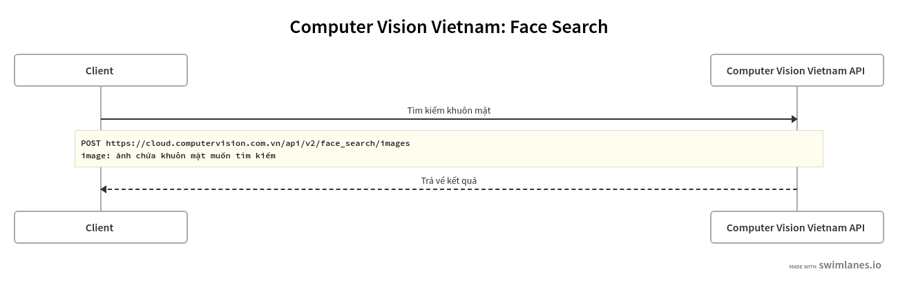 face search